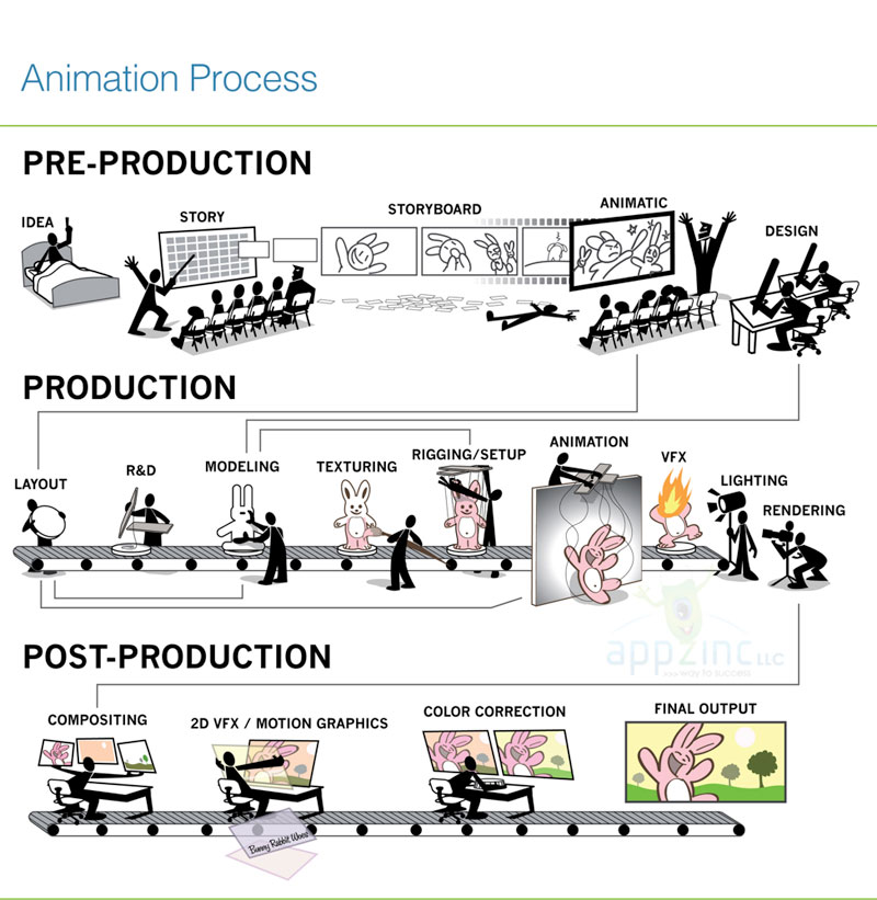 Animation-game-designing-Process